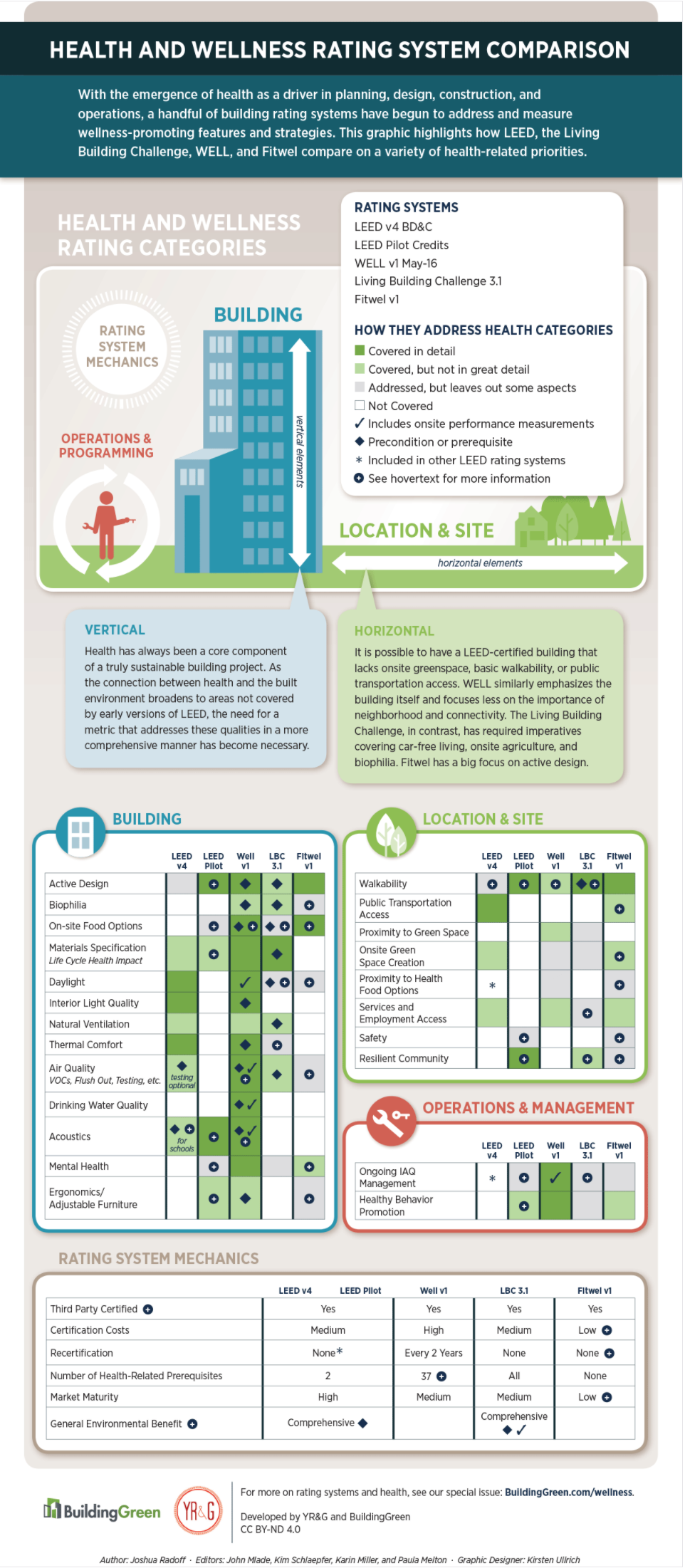A Simple Guide To Green Building Rating Systems Natura